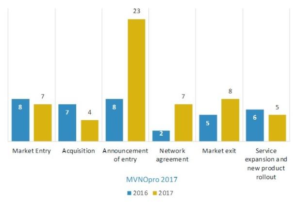 Market activity events Q1 2016, 2017