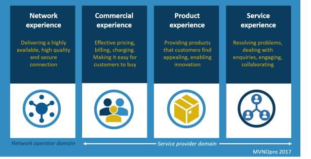 Network commercial product service experience